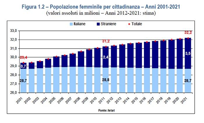 popolazione_femminile italiana