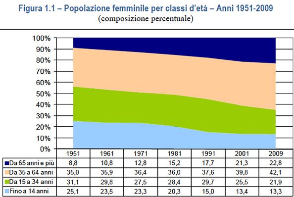 tabella popolazione femminile Italia