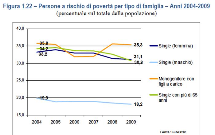 tabella rischio povertà per genere